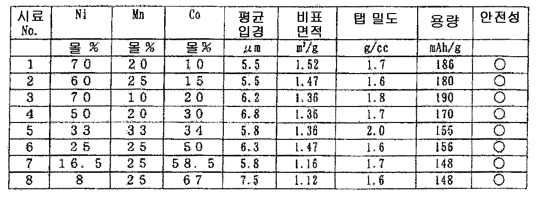 Figure 112010065362063-pct00008