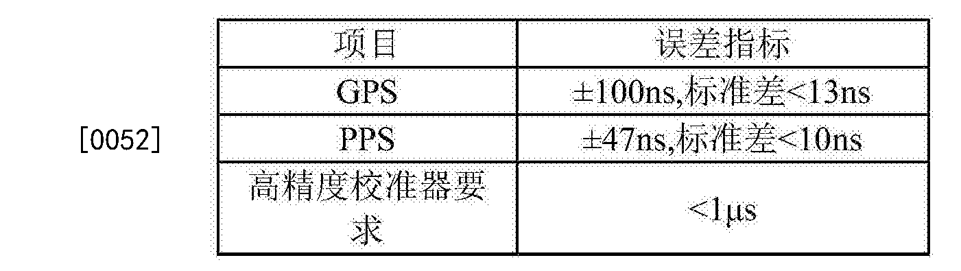 Figure CN105572616BD00073