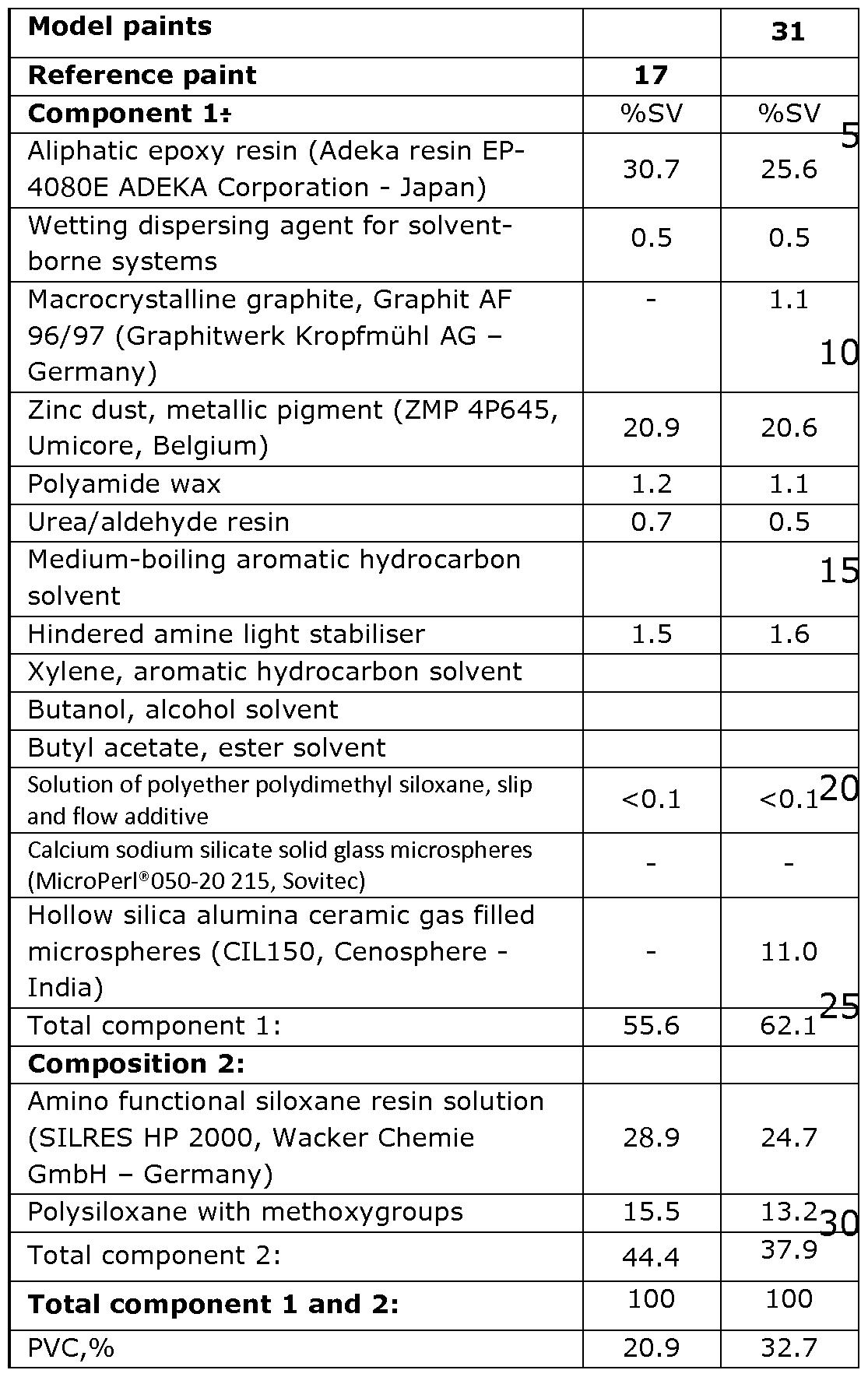 WO2015132366A1 - Anti-corrosive zinc primer coating compositions