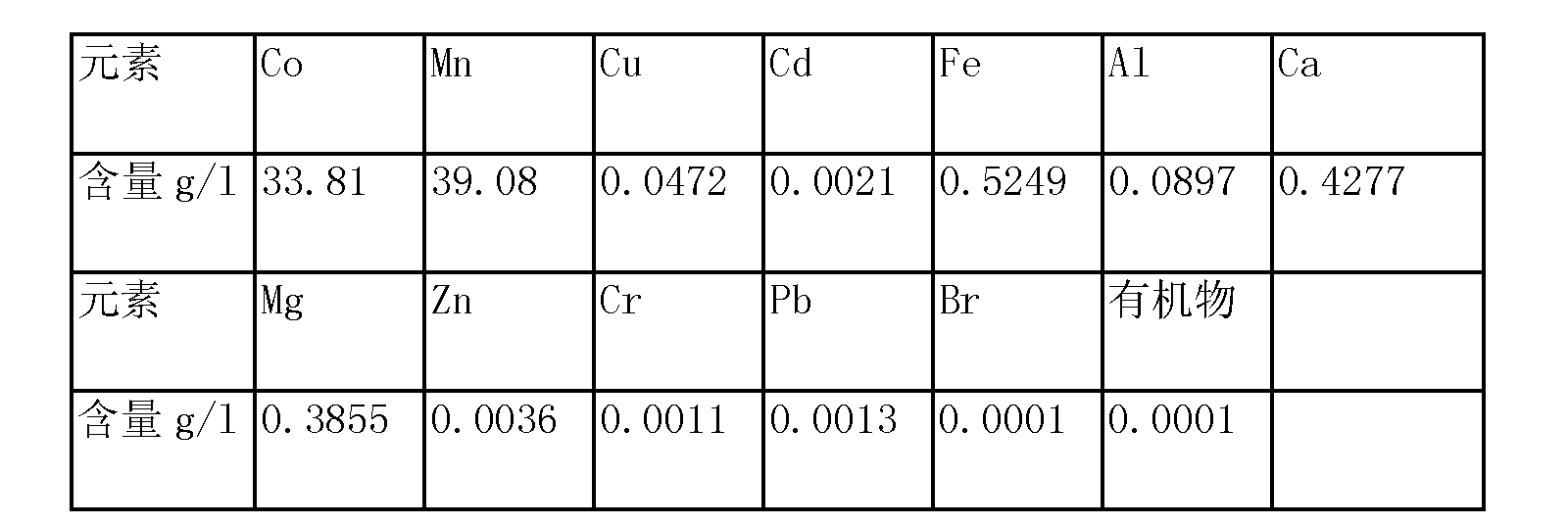 Figure CN103627904AD00091
