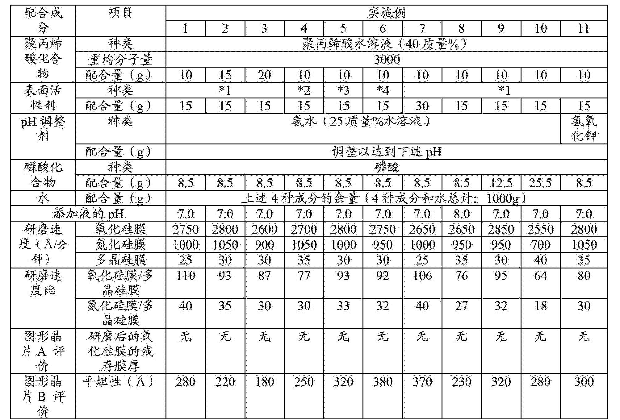Figure CN102876236BD00231