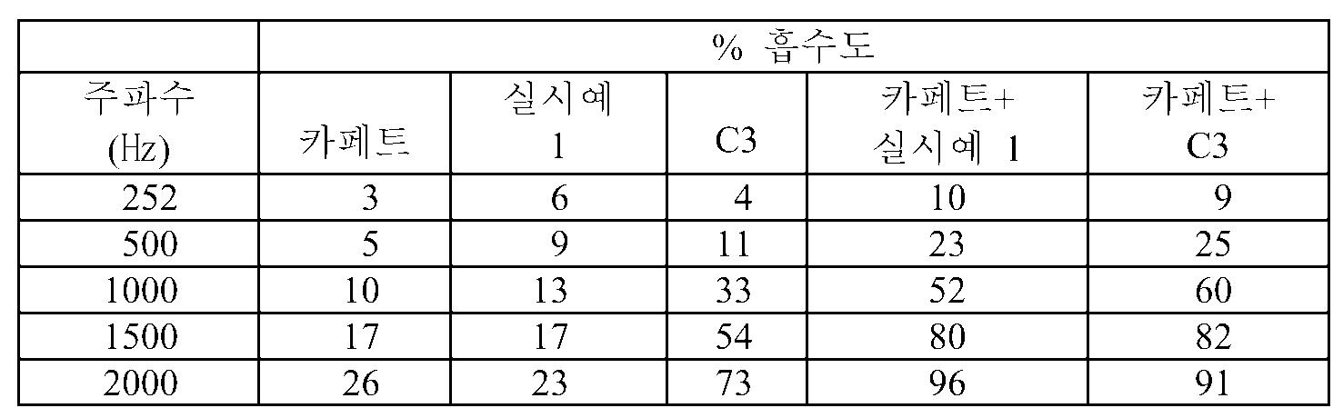 Figure 112008089551718-pct00008