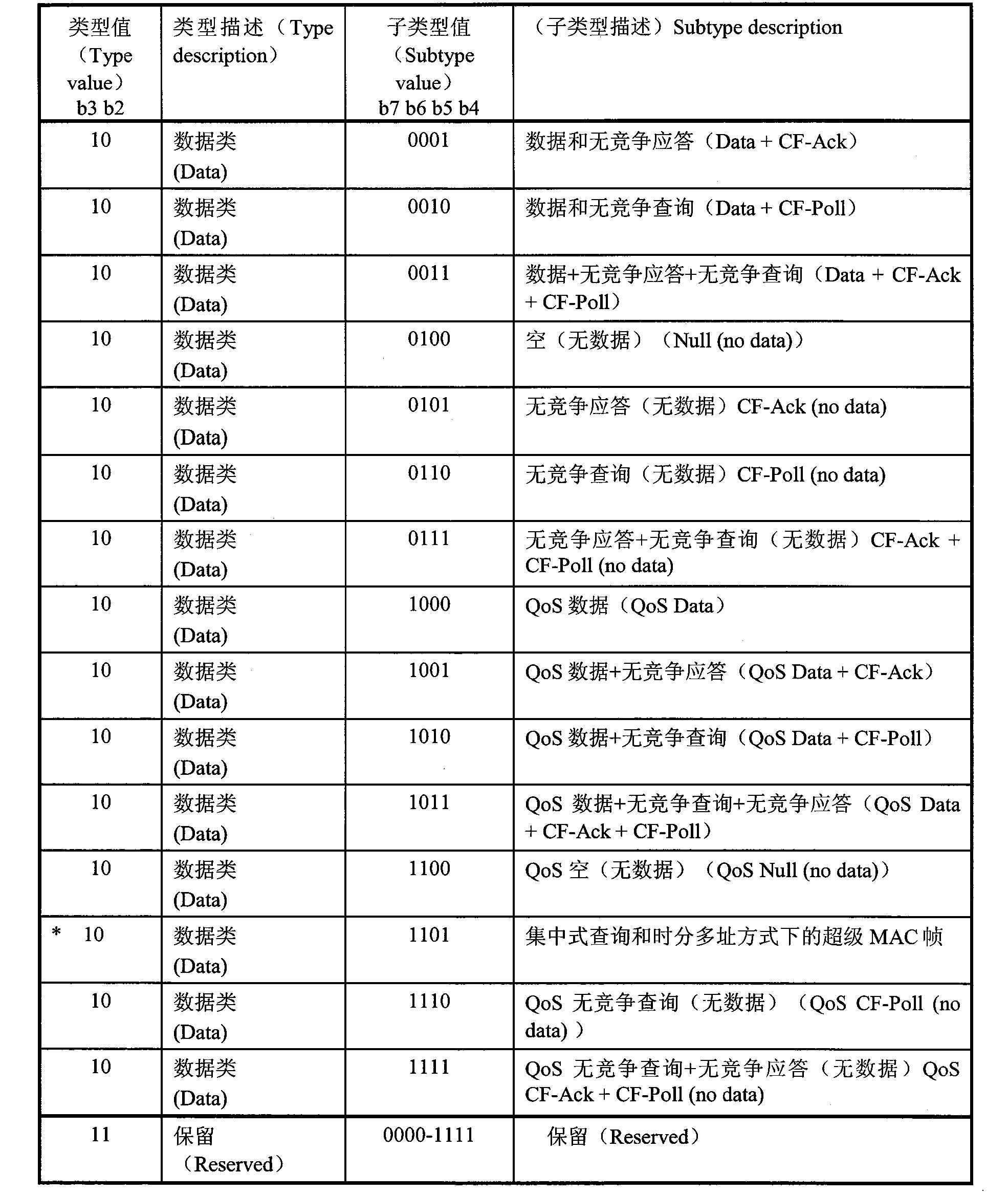 Figure CN101056258BD00091