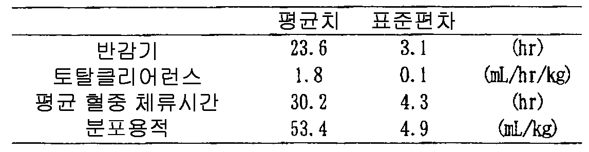 Figure 112007026780903-PCT00028