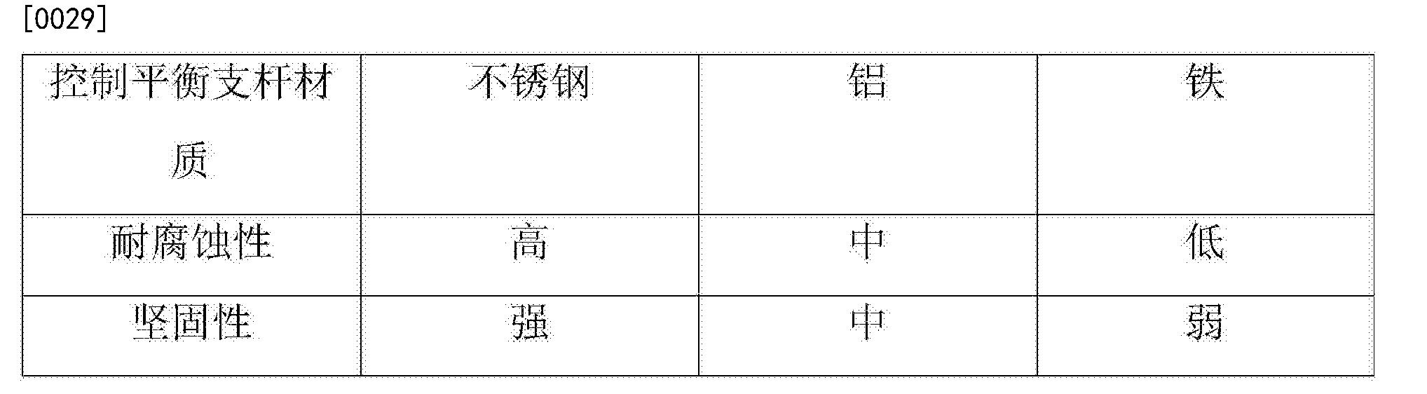 Figure CN108407852AD00081