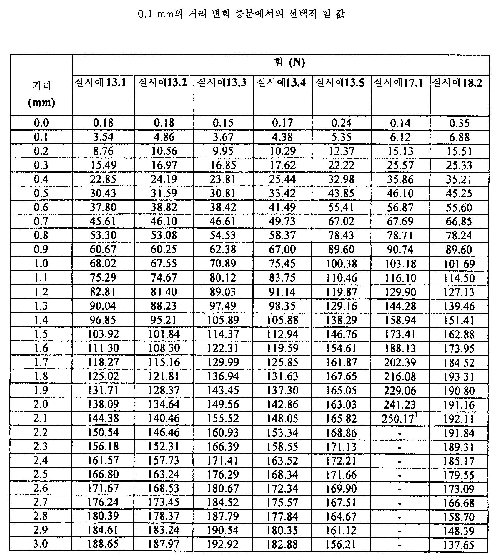 Figure pat00107