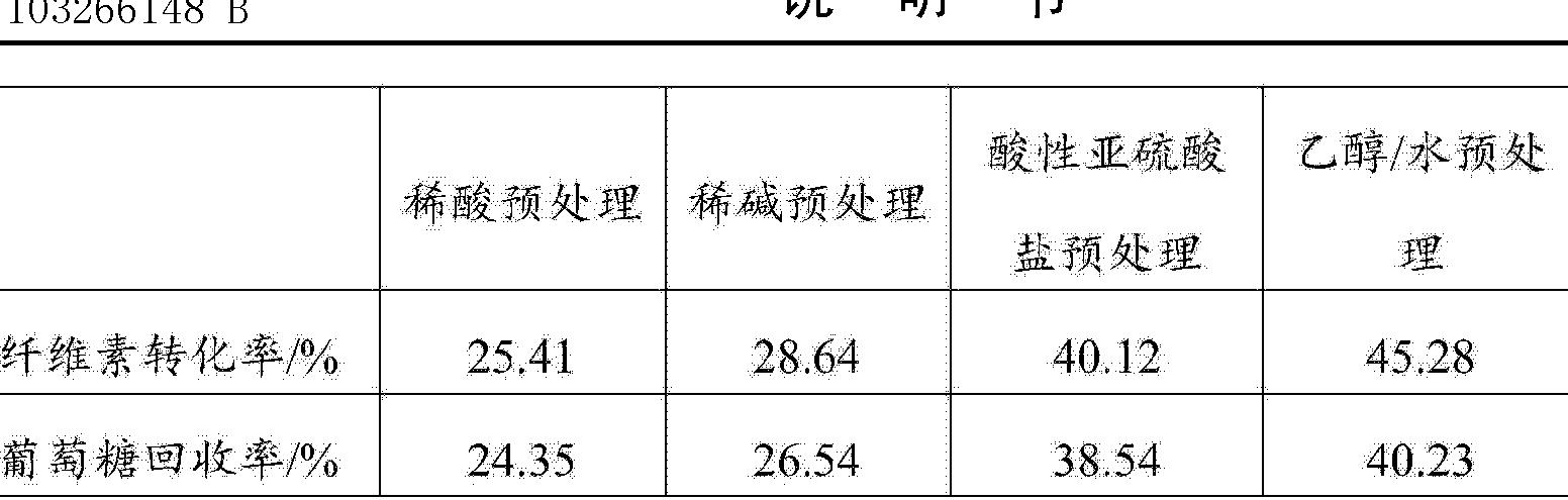 Figure CN103266148BD00161