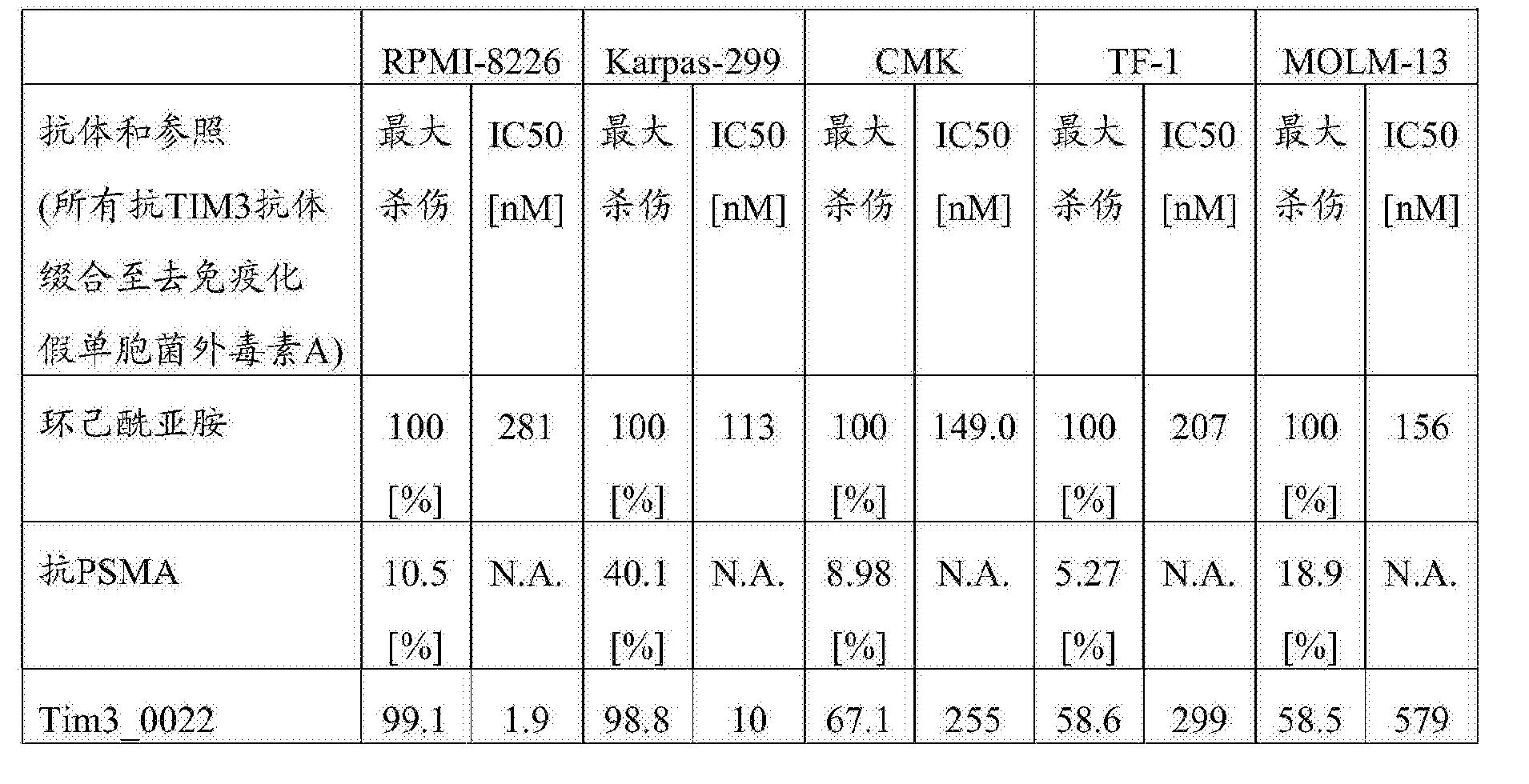 Figure CN107001475AD00702
