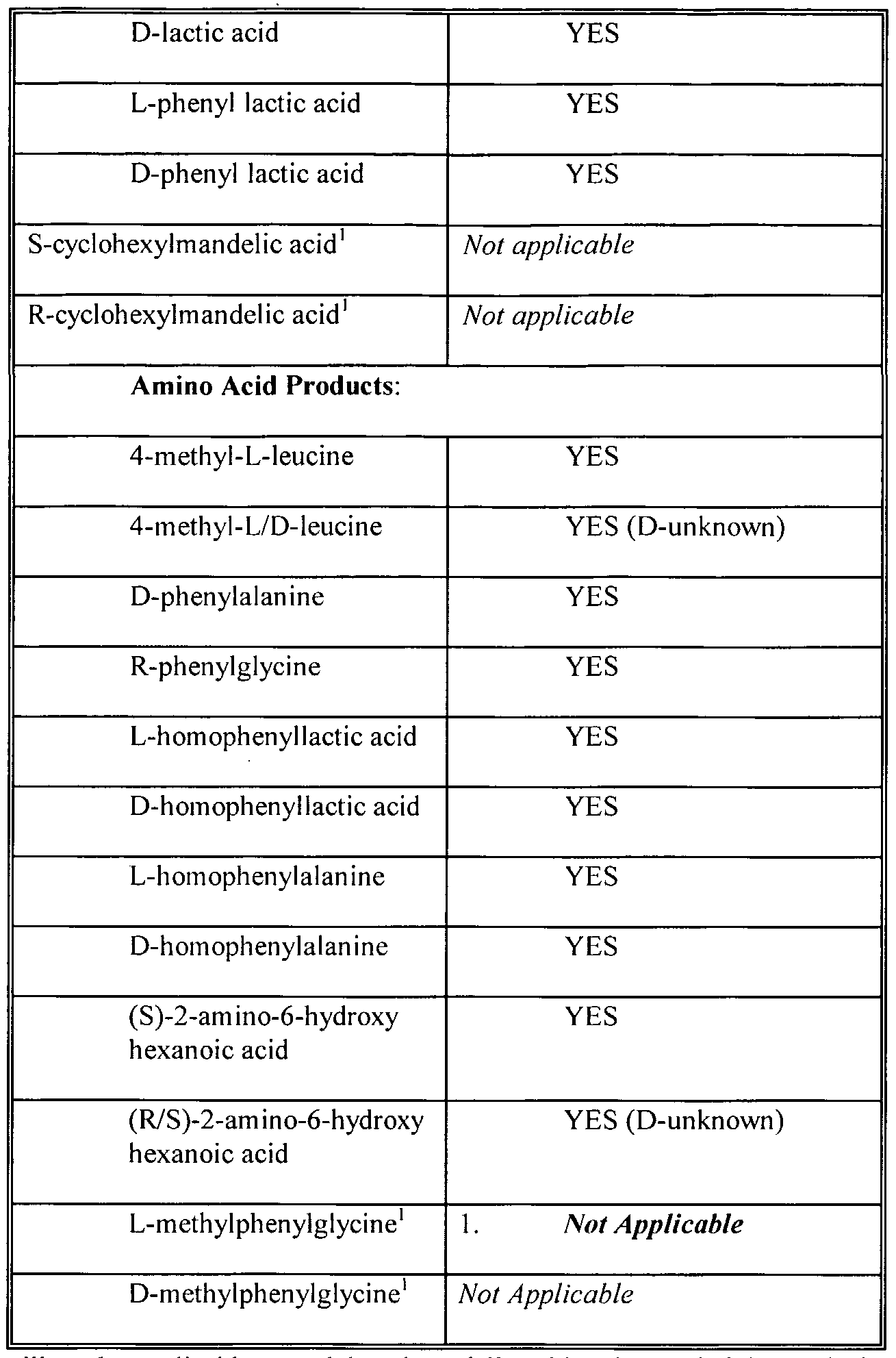 WO2003000840A2 - Nitrilases - Google Patents