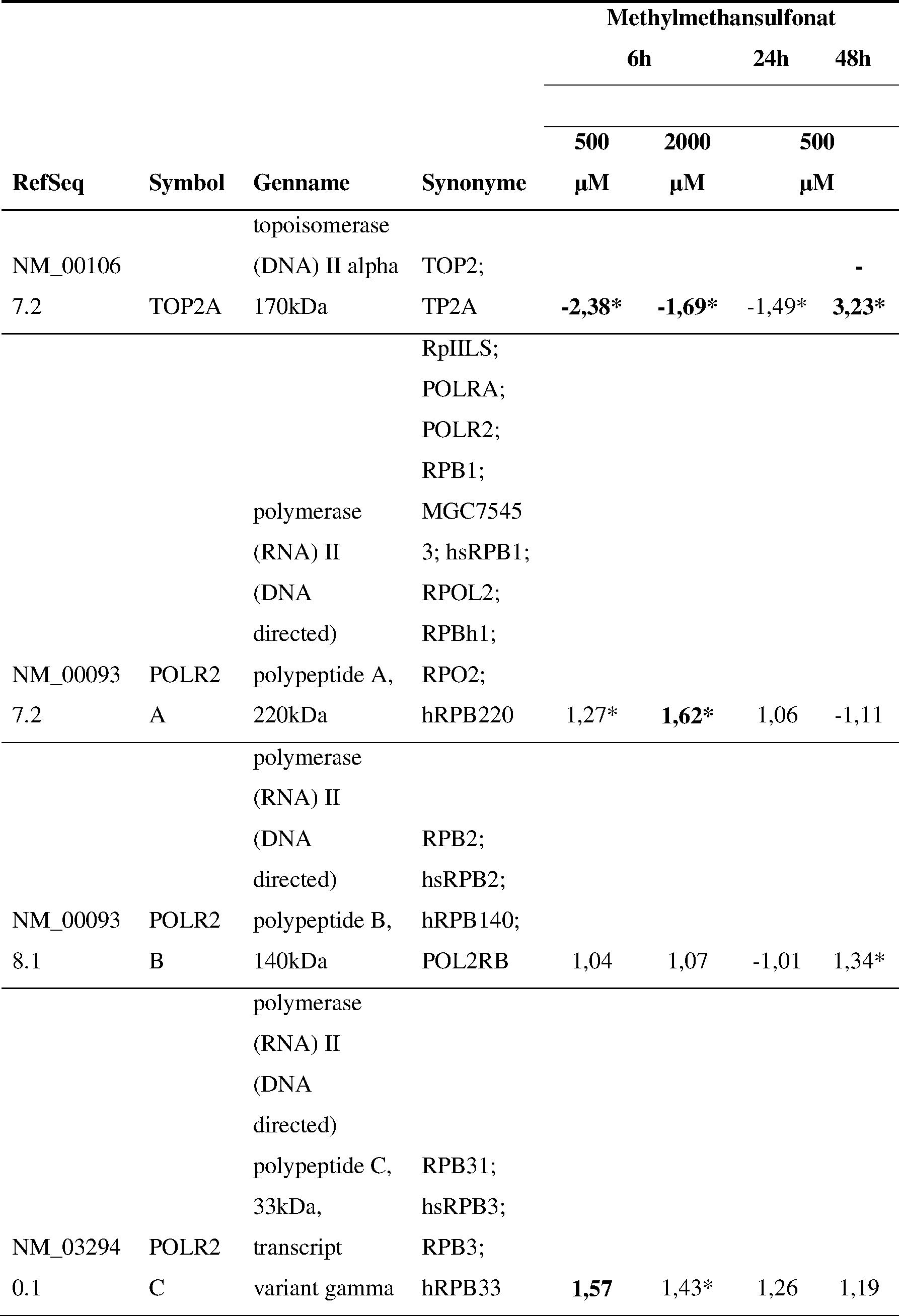 DE B4 Genexpressionsanalysen zur Charakterisierung und