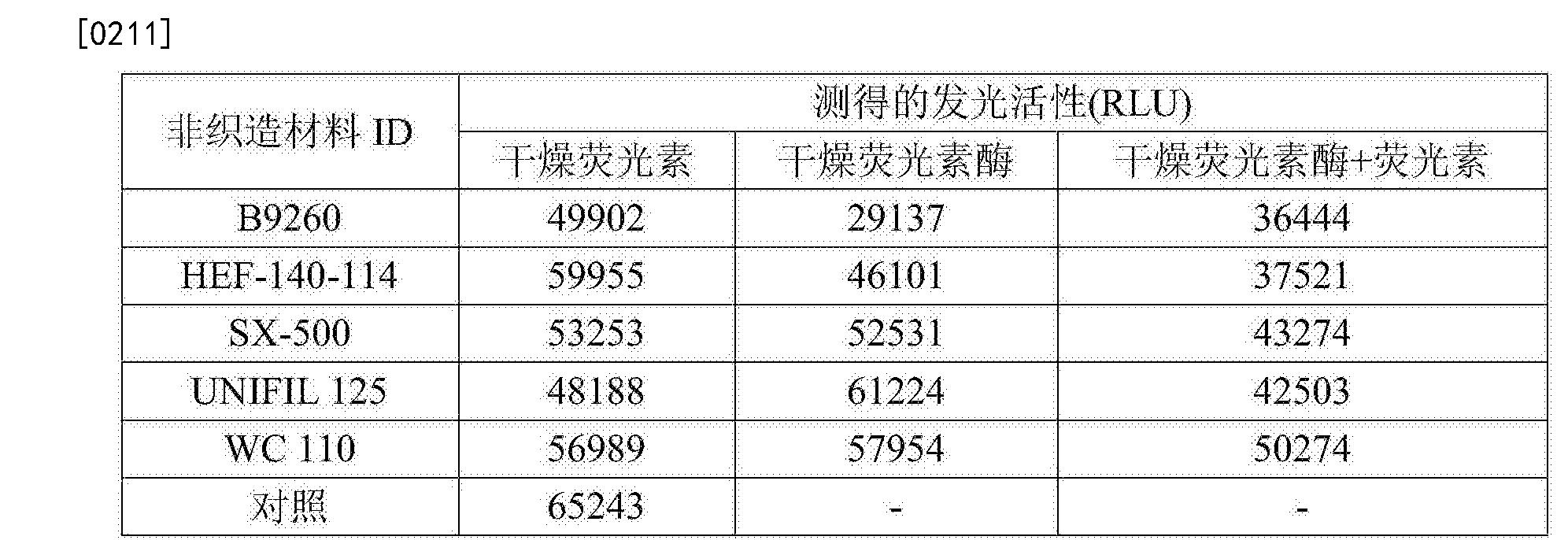 Figure CN107109467AD00291