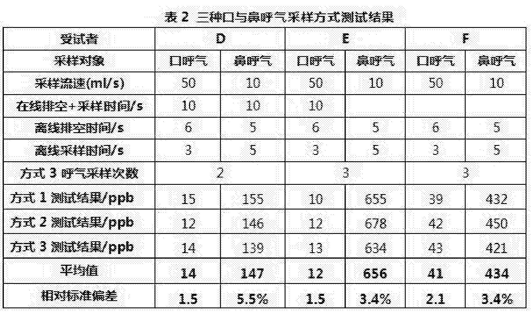 Figure CN106289889AD00081