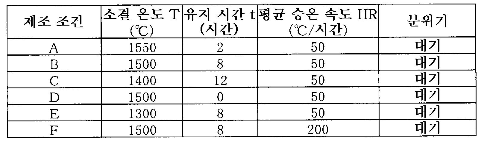 Figure 112015023570209-pct00017
