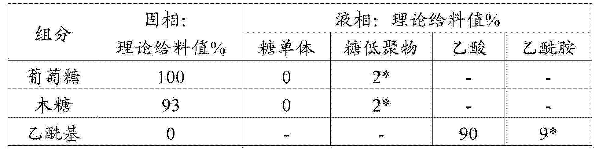 Figure CN104911228AD00171
