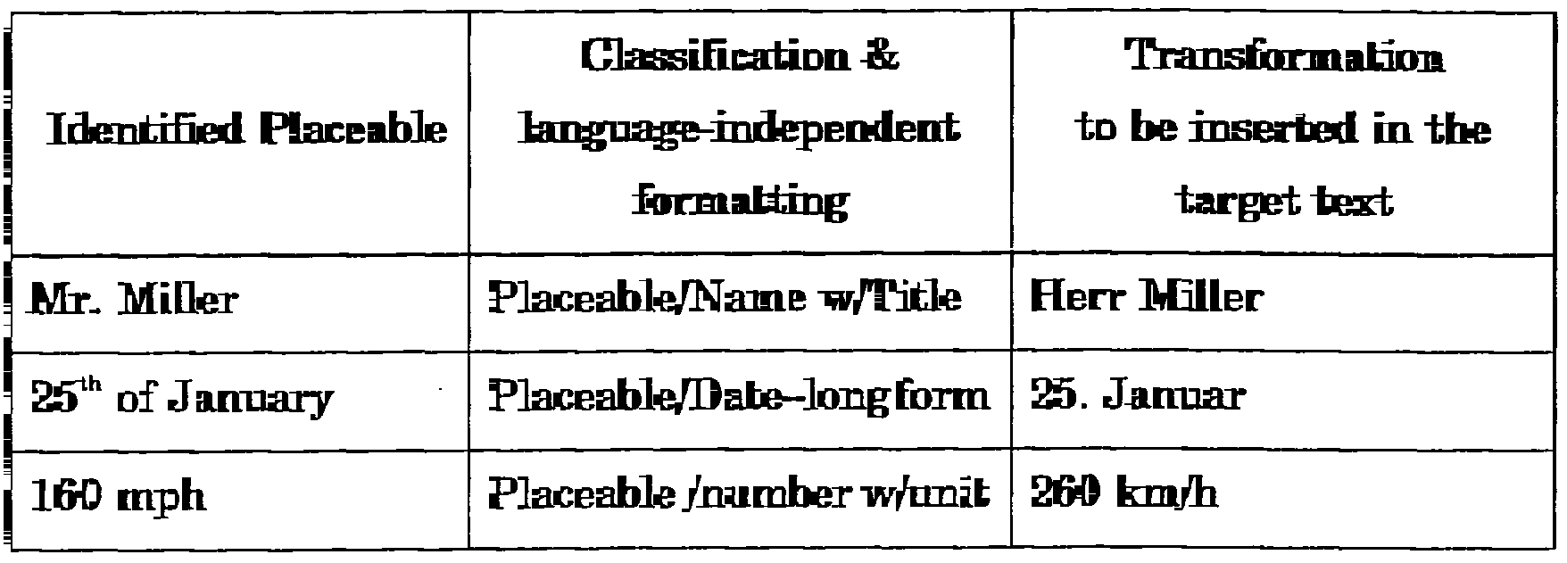 WO1999057651A1 - Machine-assisted translation tools - Google