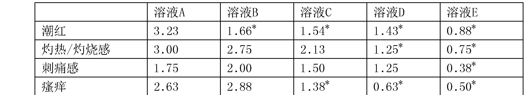 Figure CN105662948BD00071