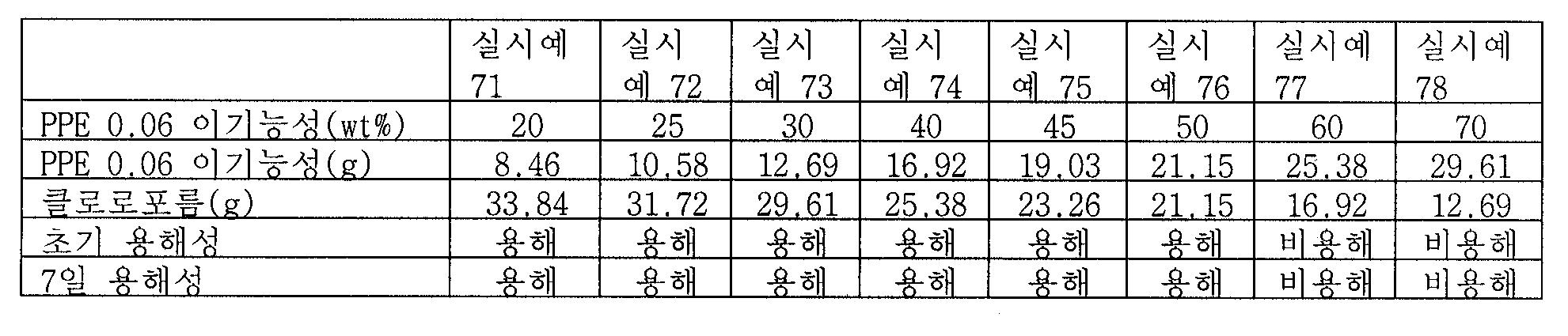 Figure 112009046791011-pct00025