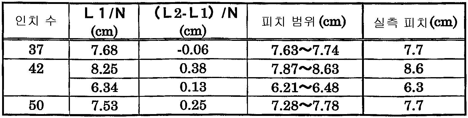 Figure 112003043531025-pct00002