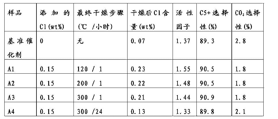 Figure CN105531027AD00131