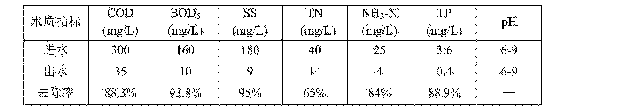 Figure CN105645677AD00131