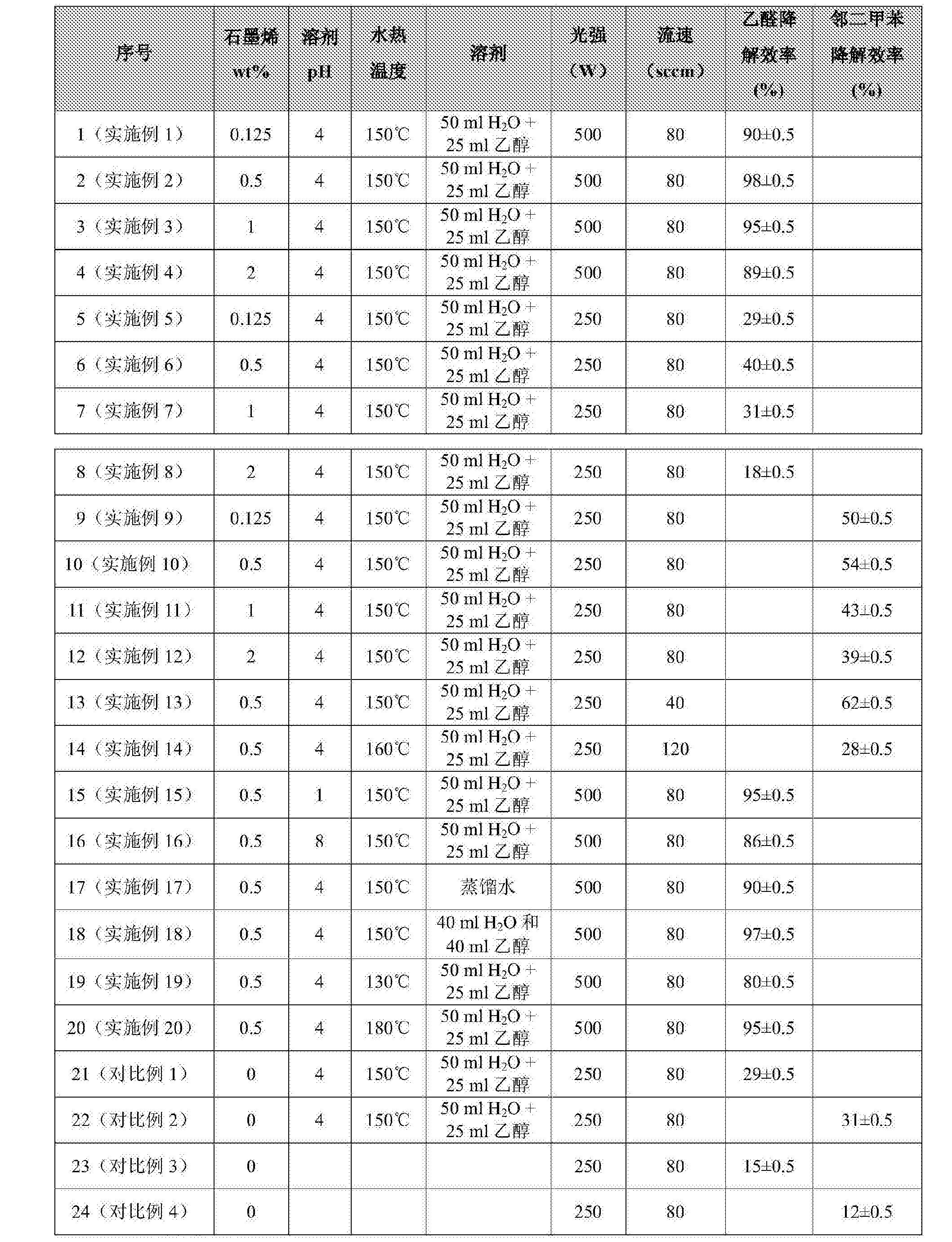 Figure CN108160064AD00191
