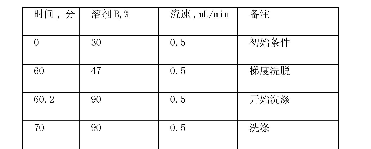 Figure CN102719508AD01311