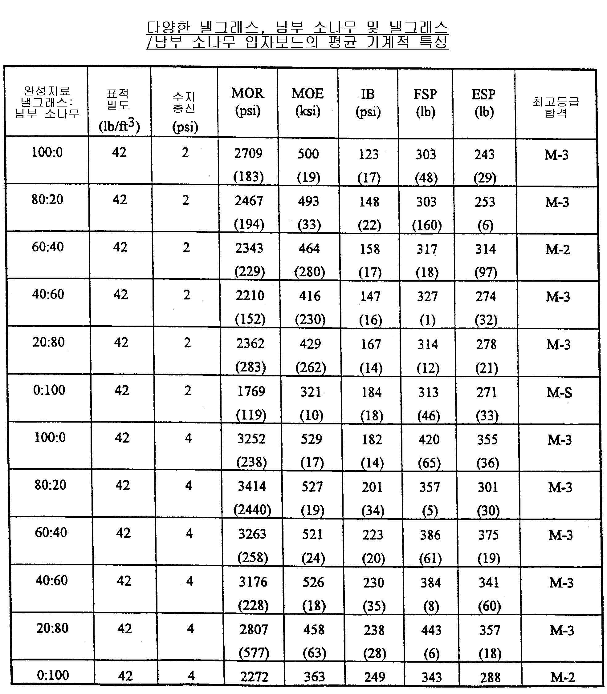 Figure 112007001018933-pat00007