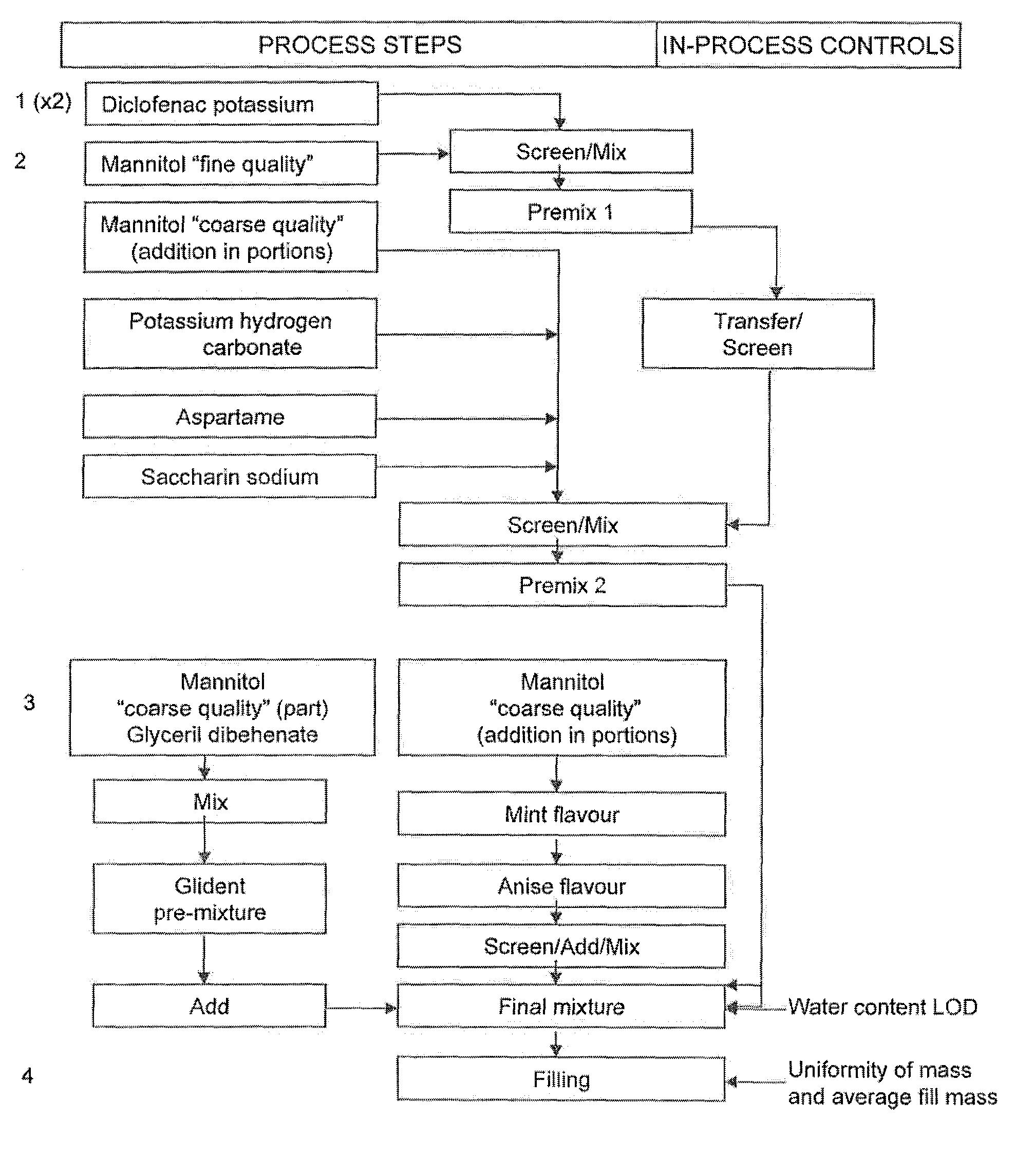 Us8927604b2 Diclofenac Formulations And Methods Of Use Google Patents