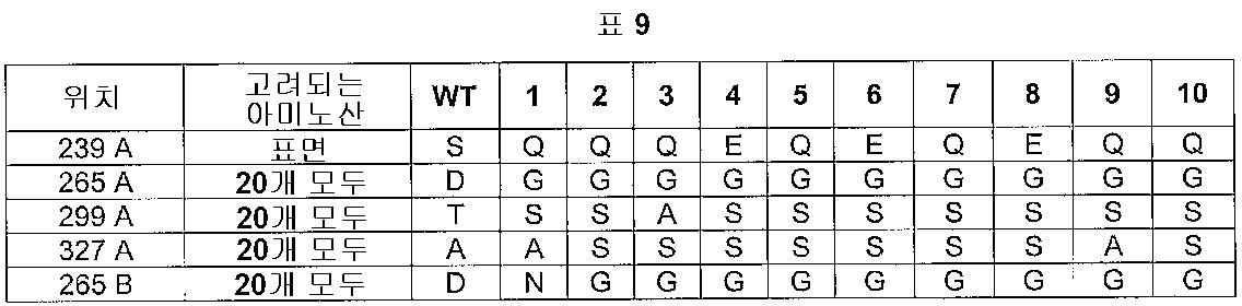 Figure 112005016313609-pct00009