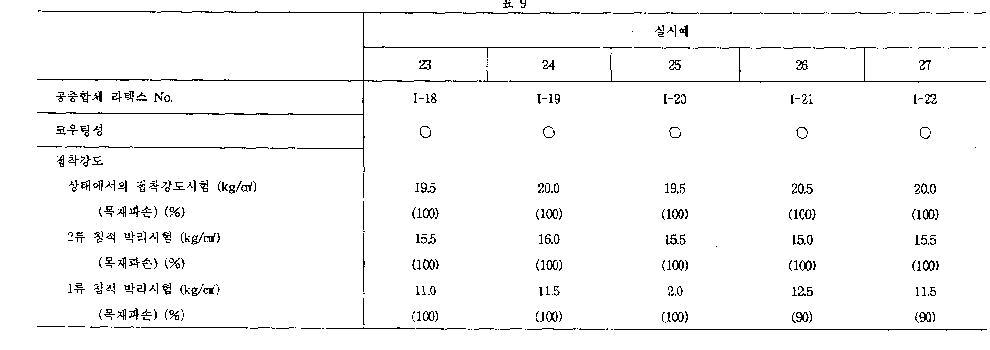 Kr960008305b1 Process For Producing Copolymer Latex And