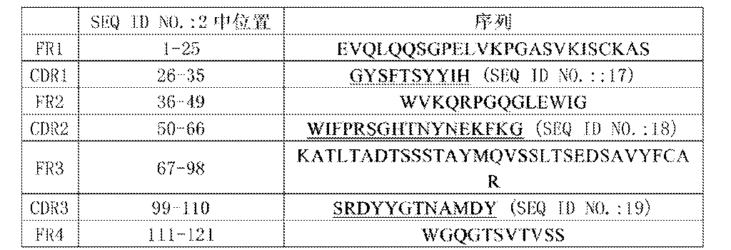 Figure CN105367657AD00231