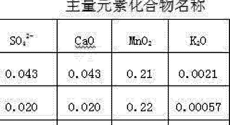 Figure CN102269719AD00092