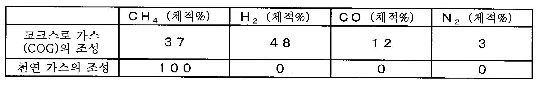 Figure 112016073668652-pct00005