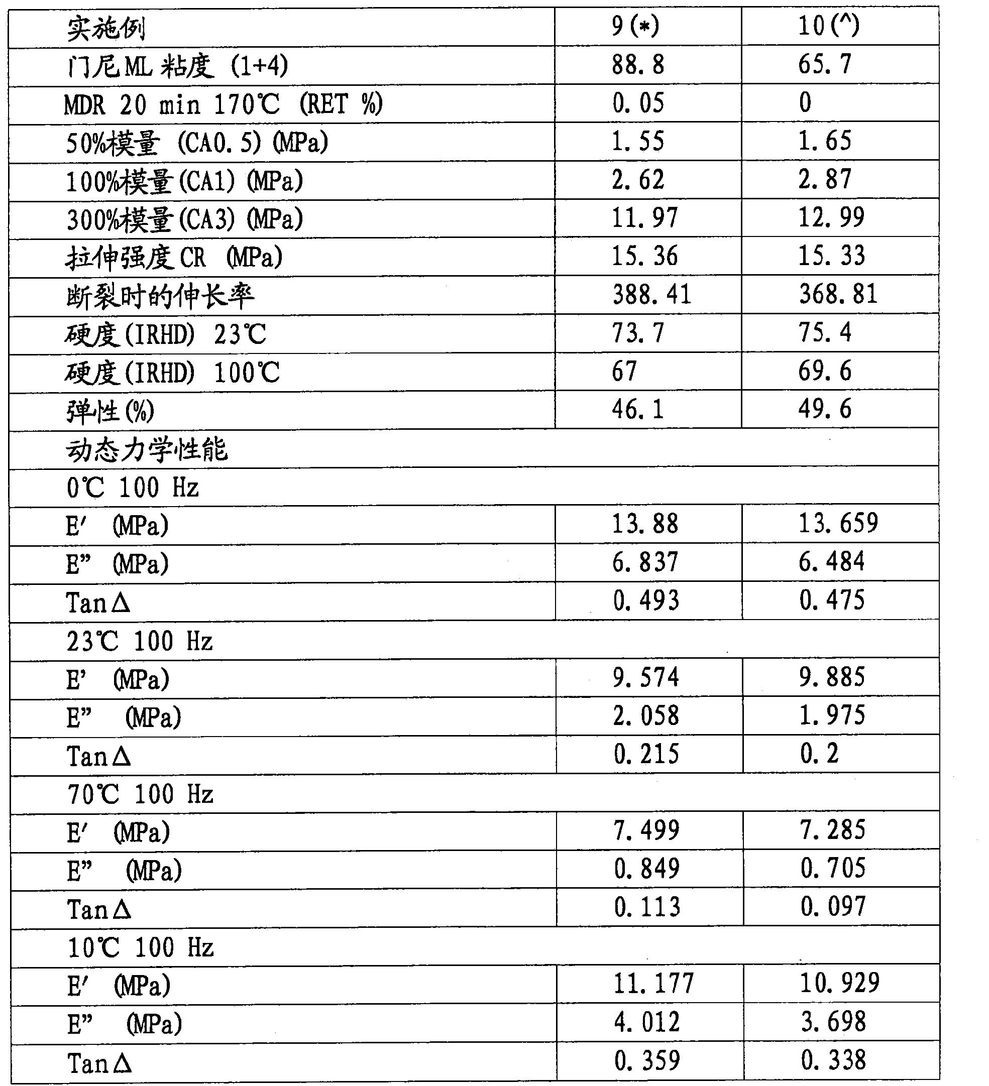 Figure CN103391852BD00201