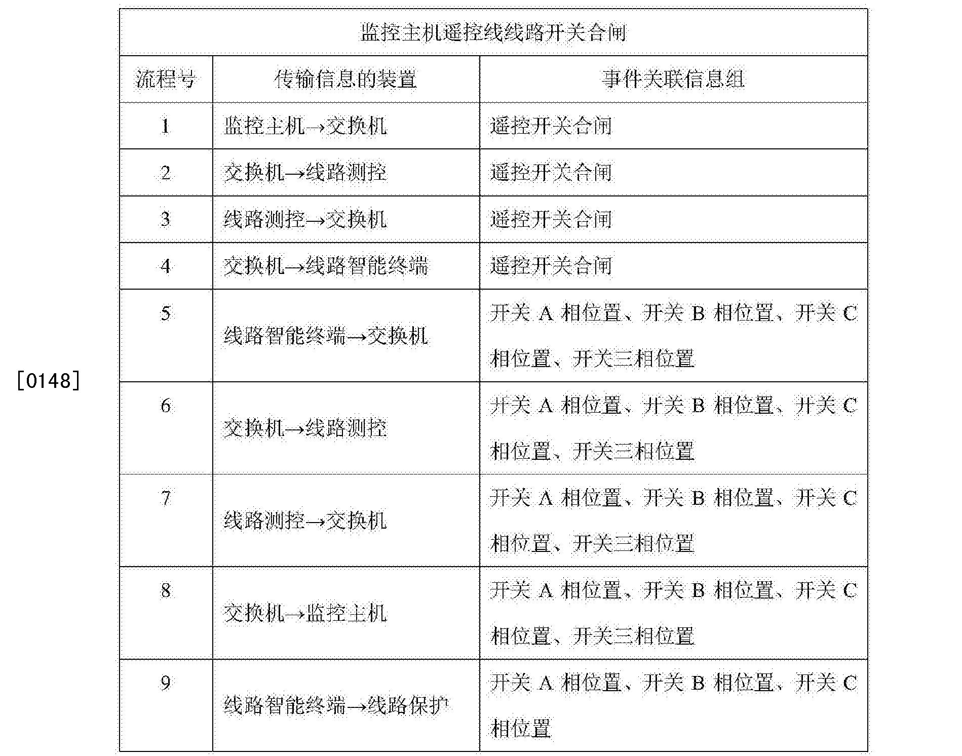 Figure CN105573283AD00241