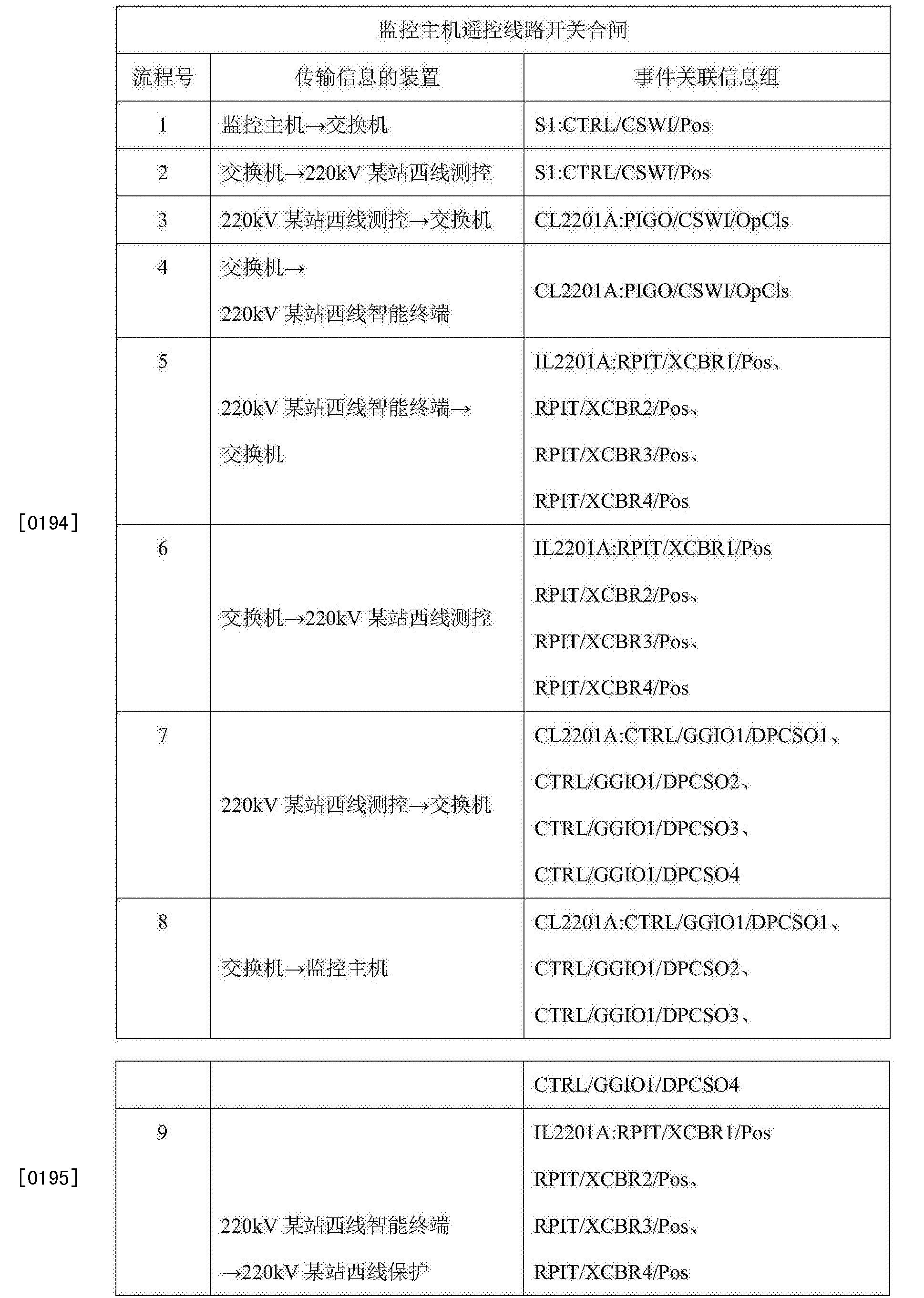 Figure CN105573283AD00371