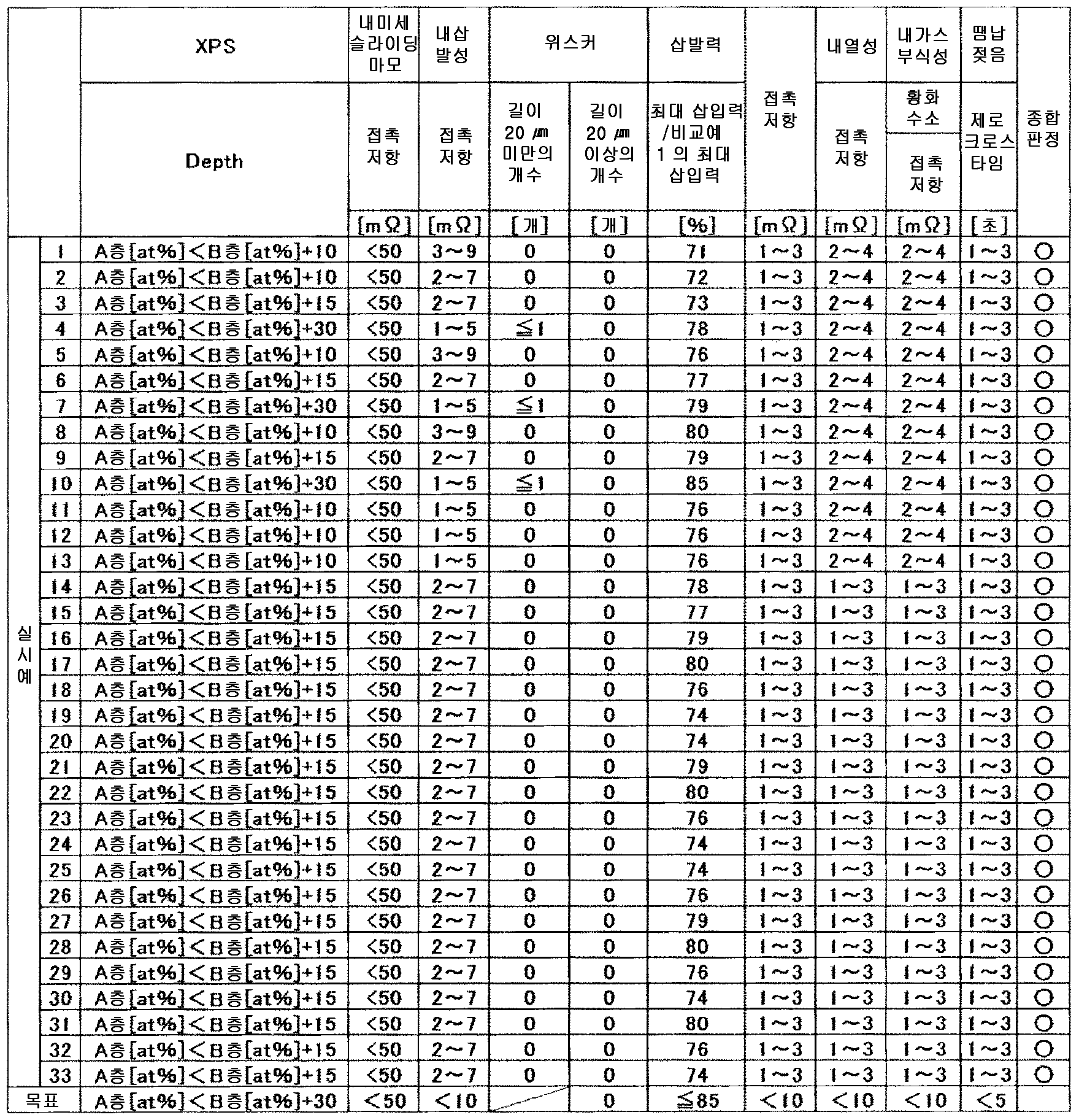 Figure 112014108757265-pct00012