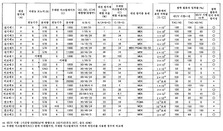 Figure 112013003106323-pct00001