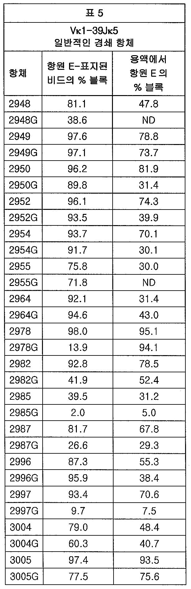 Figure 112012065857154-pct00008
