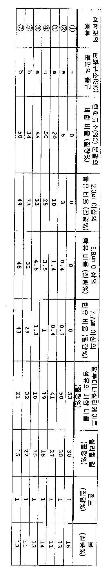 Figure 112004040180854-pct00003