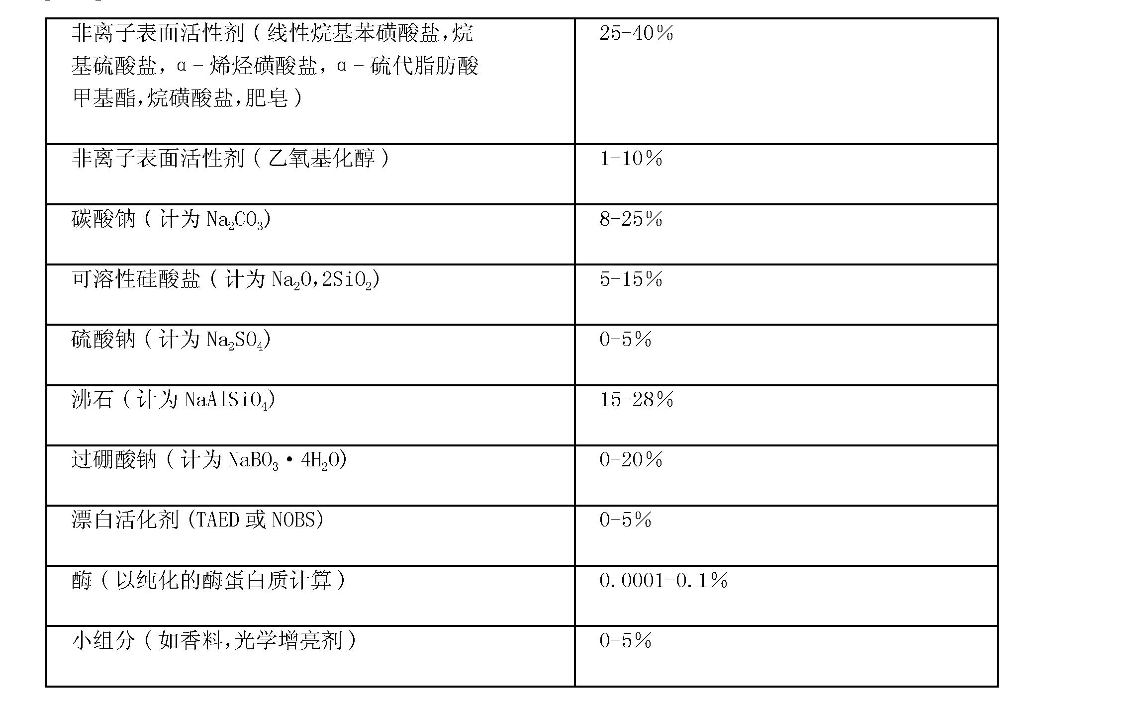 Figure CN102146362AD00422