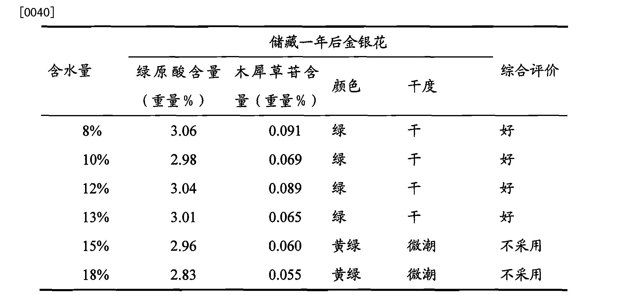 Figure CN102640744BD00051