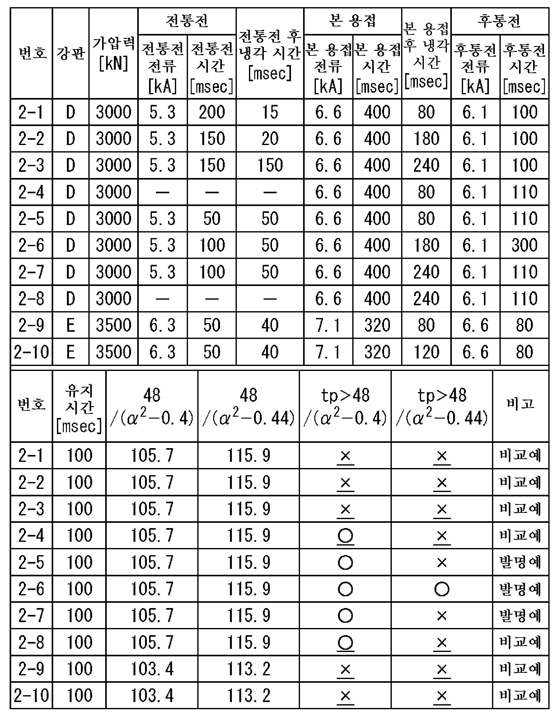 Figure 112015112123471-pct00082