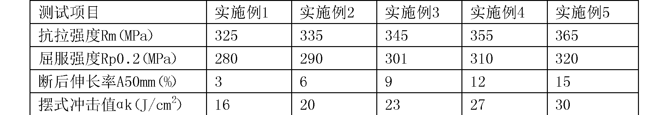 Figure CN106350716BD00071