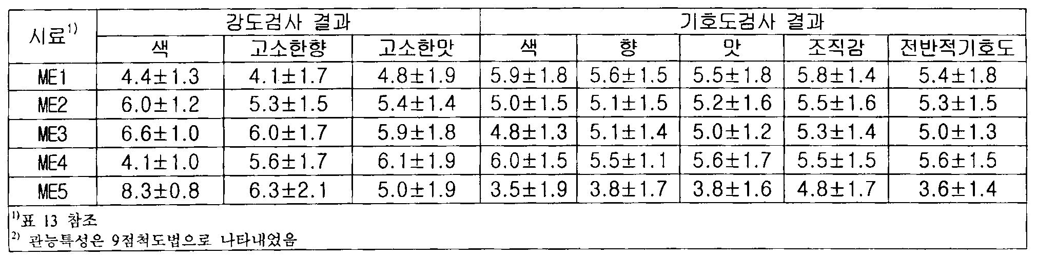 Figure 112010011519248-pat00016