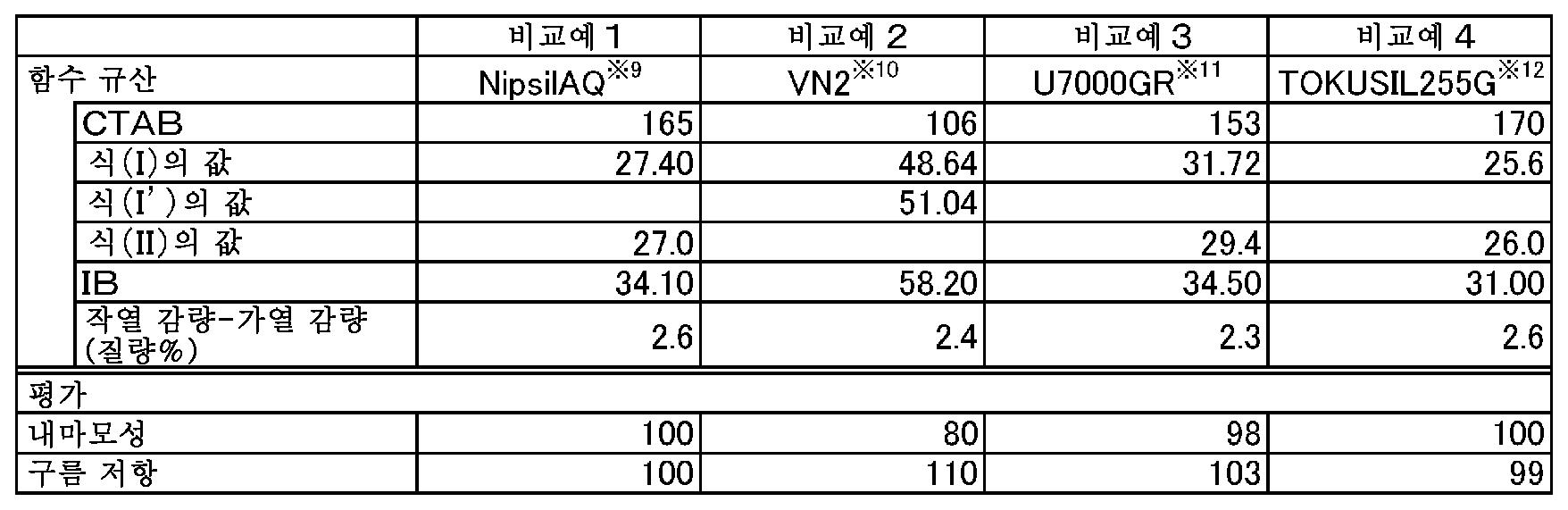Figure 112013012094543-pct00010