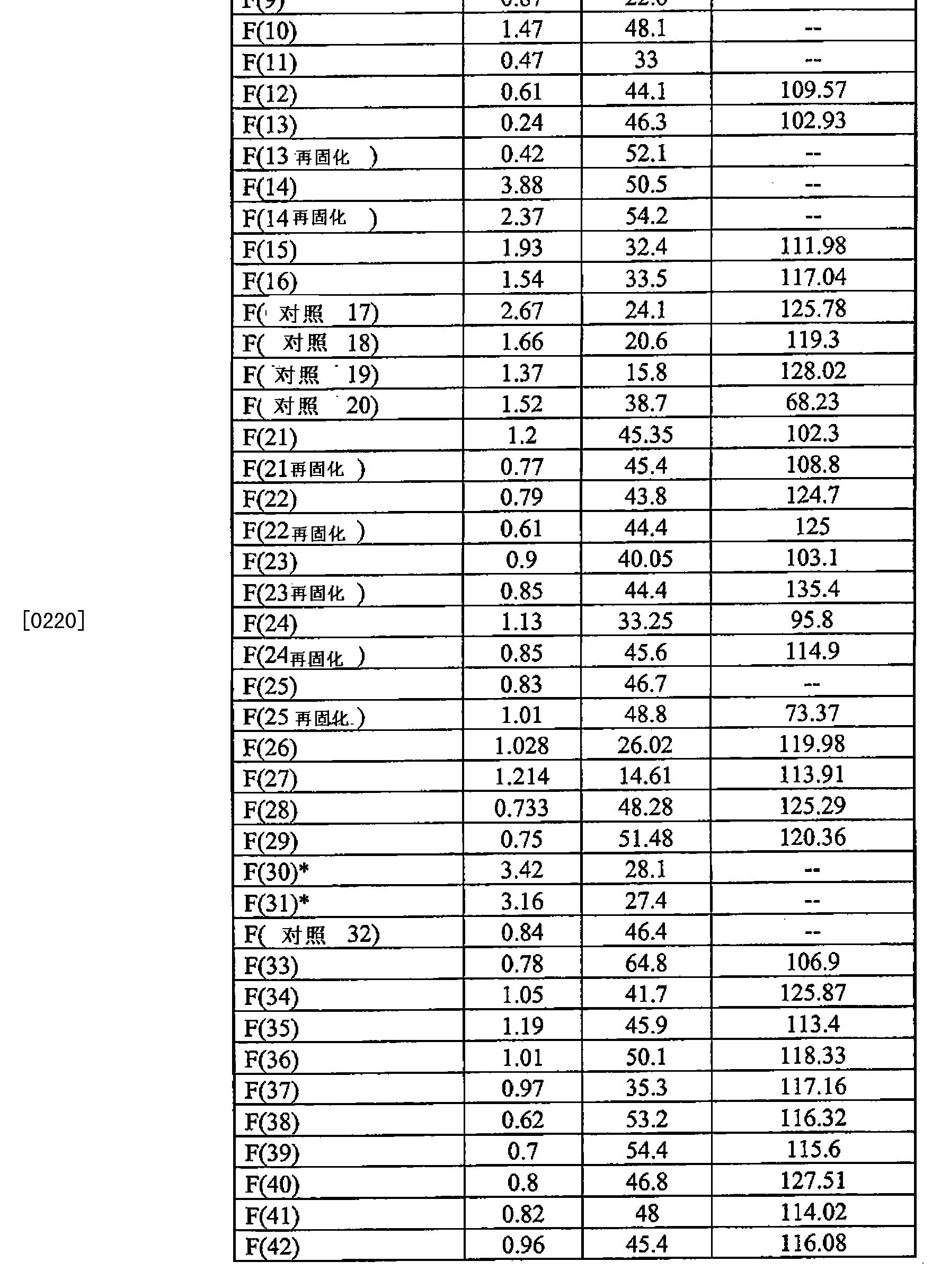 Figure CN102216384BD00301