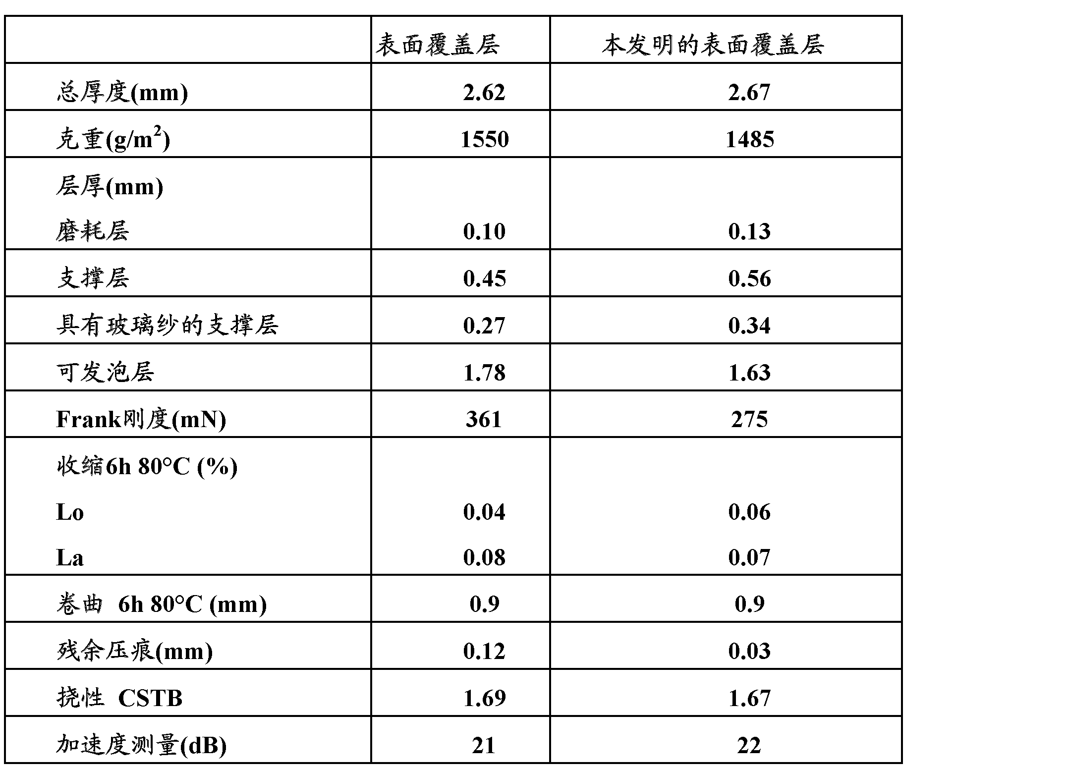 Figure CN102459432AD00071