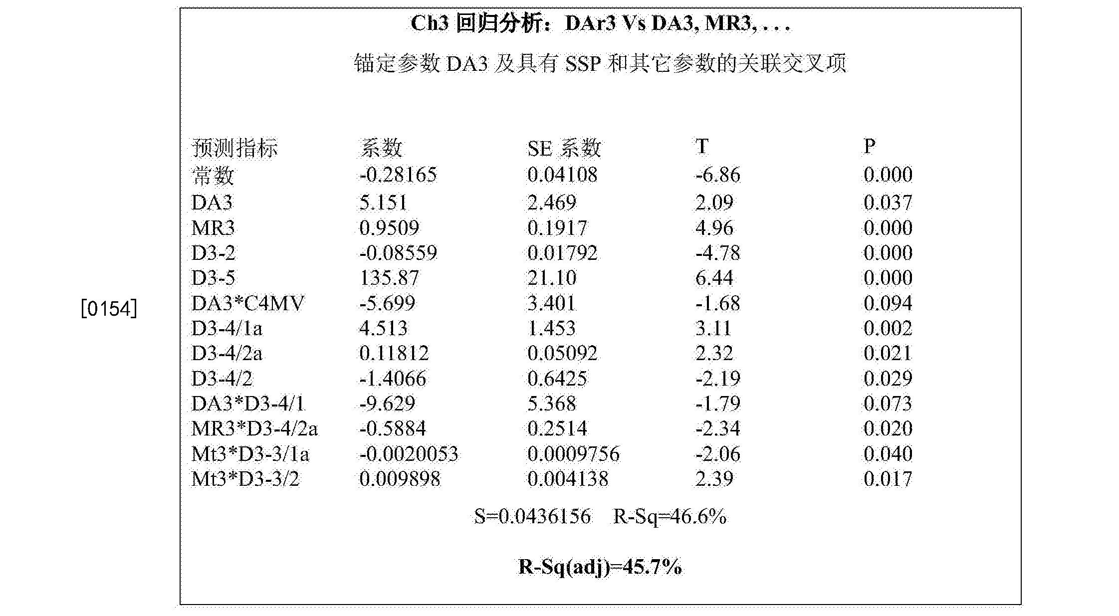 Figure CN105308461BD00302