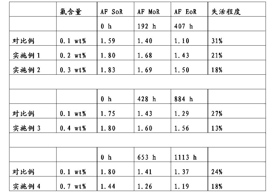 Figure CN105531027AD00121